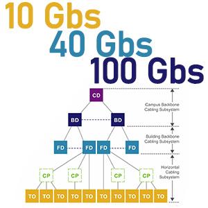 Dátové siete a fyzická IT infraštruktúra