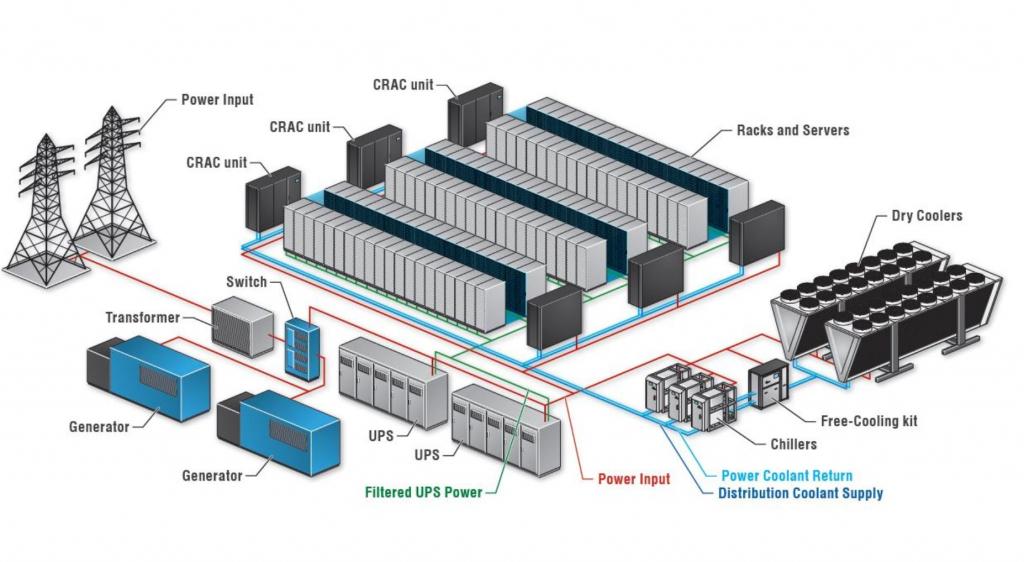kriticka infrastruktura datove centrum