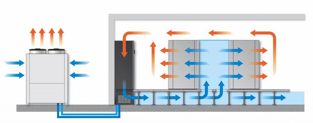 princip chlazeni pomoci zdvojene podlahy v datovem centru