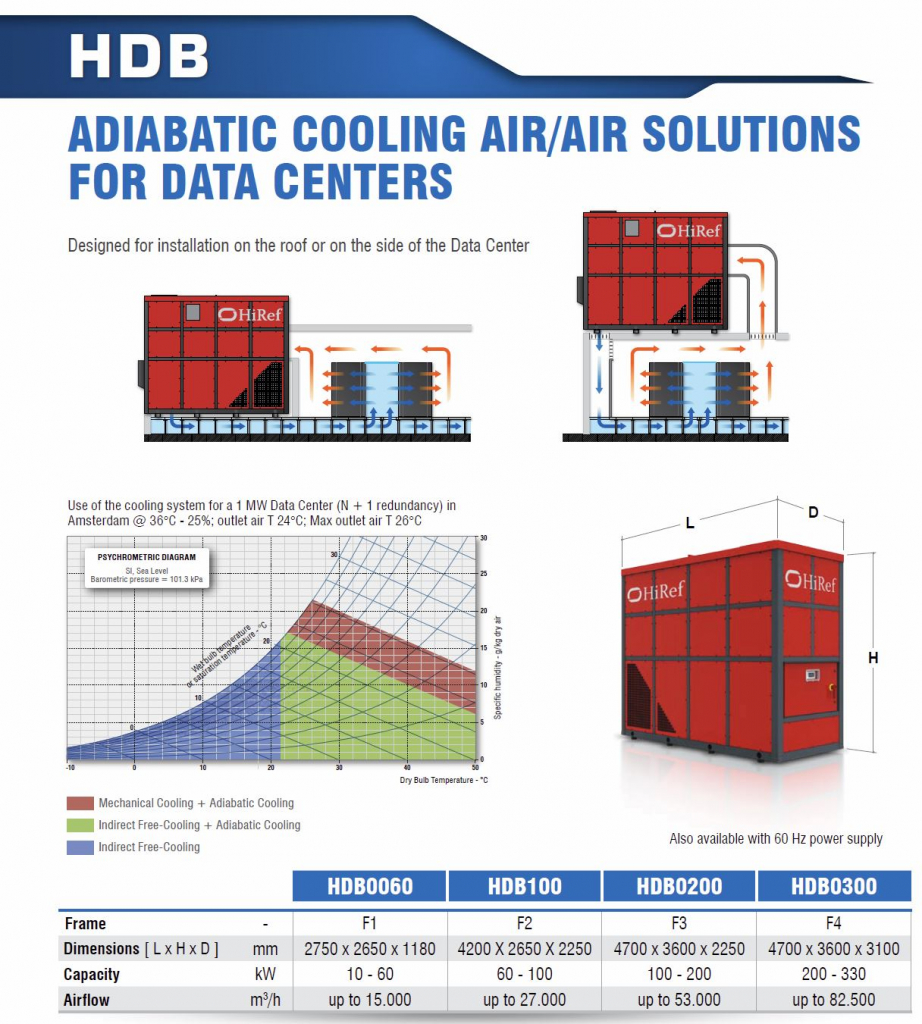 hdb hiref adiabatic cooling air air