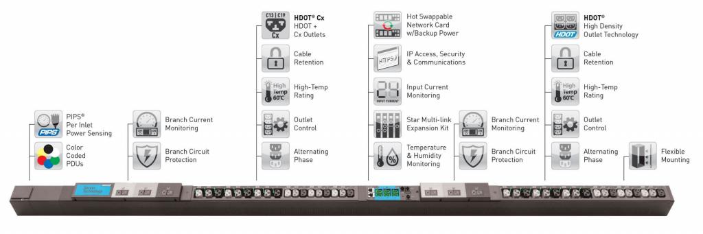 server technology pdu features